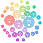 Social CRM - Die neue Art der Service Dienstleistung