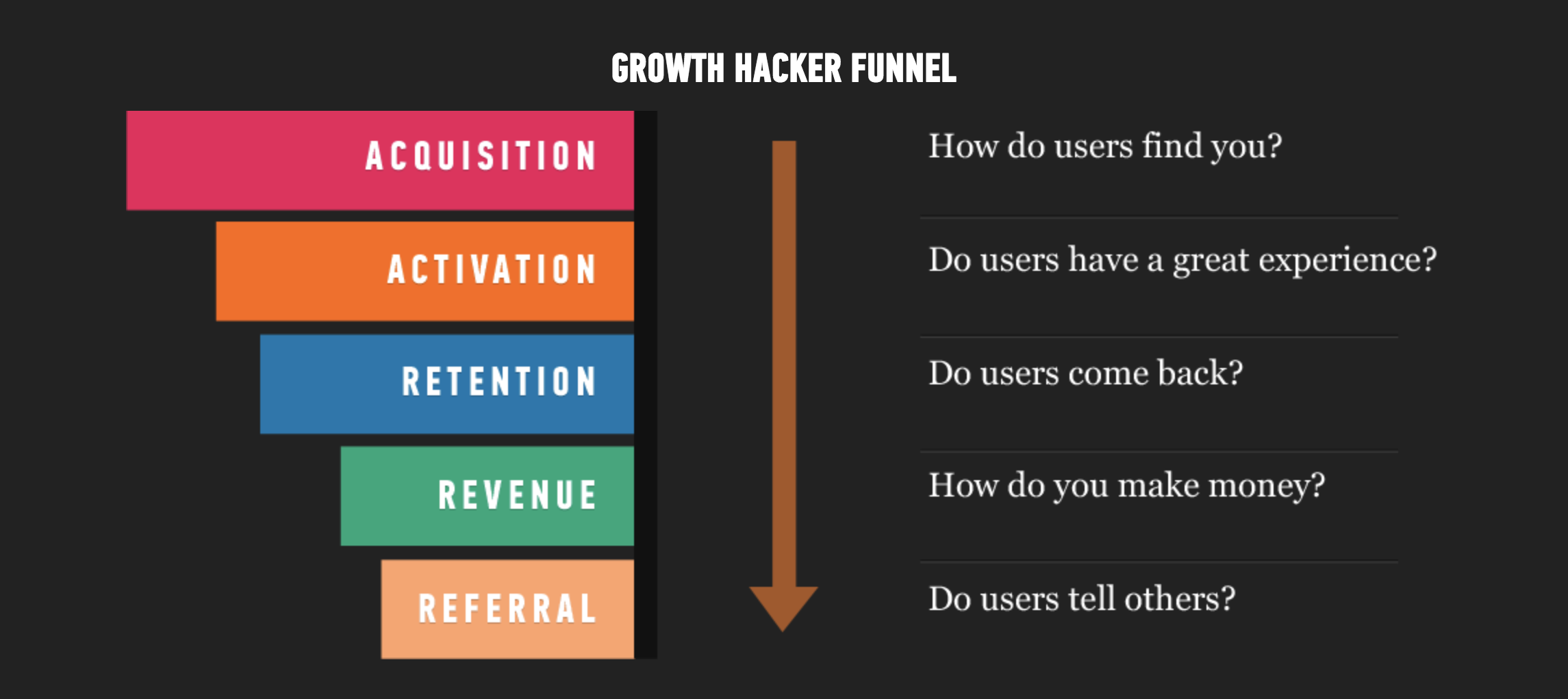 Growth Hack Funnel Eren Goemleksiz LEXIZ