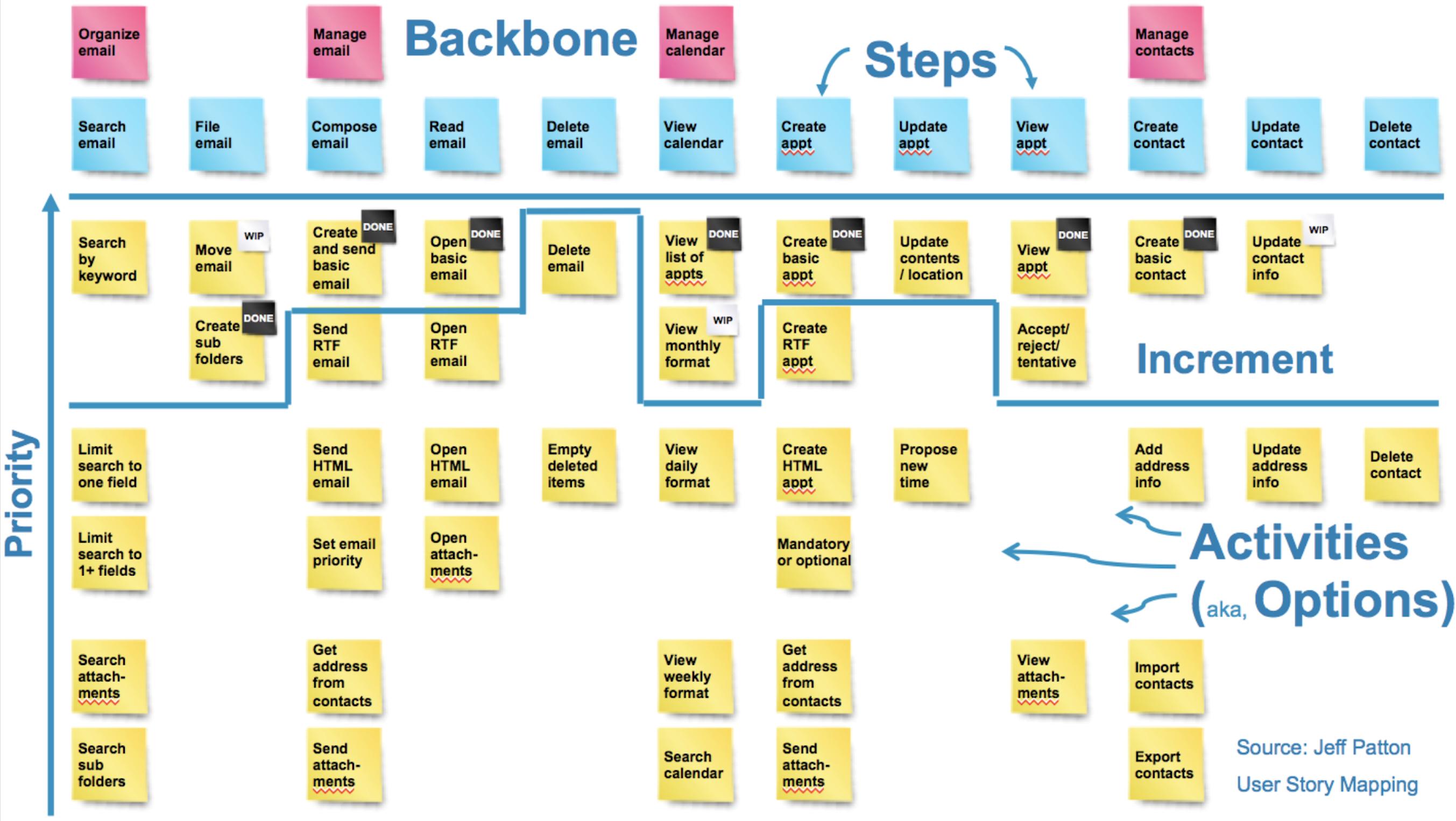 User Story Mapping Eren Goemleksiz LEXIZ